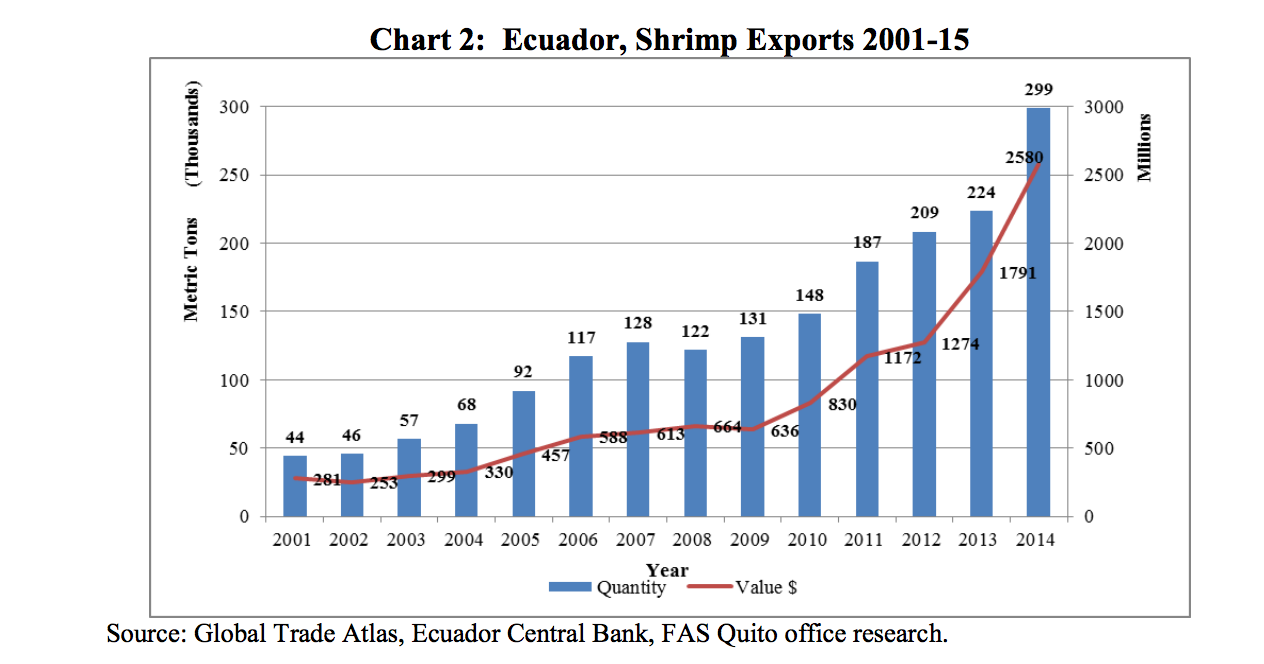 Report: Lower Prices To See 2015 Ecuador Shrimp Export