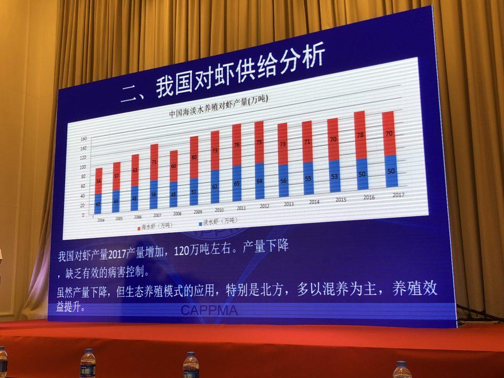 cappma china shrimp imports worth 3 6bn growth to slow in 2018